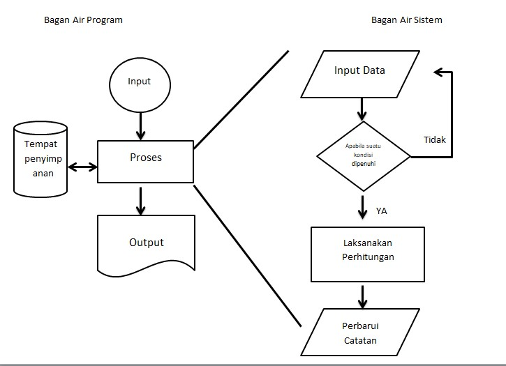 contoh flowchart program