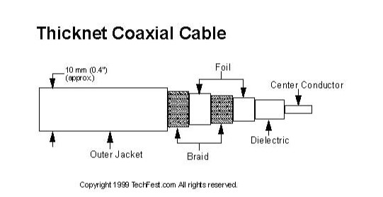 jenis kabel coaxial thicknet