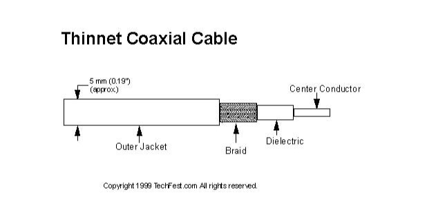 jenis kabel coaxial thinnet
